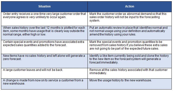 Getting Sales History Right for Forecasting