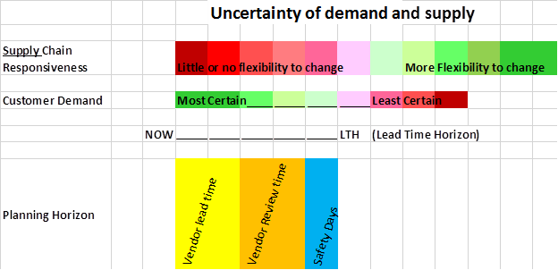 Uncertainty of demand and supply
